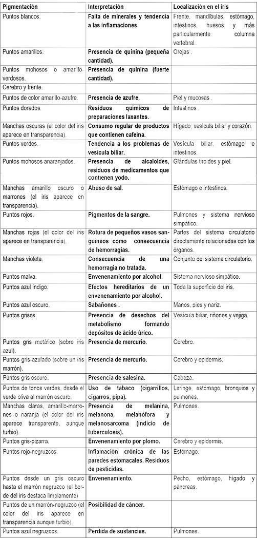 iridologia-tabla-de-signos-en-el-iris-segun-la-enfermedad-y-toxicidad